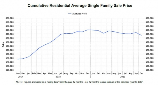 Real Estate Market Snapshot for October 2019 of the Qualicum Beach Parksville Nanoose Bay Fairwinds & Area Single Family Home Sale Pricing